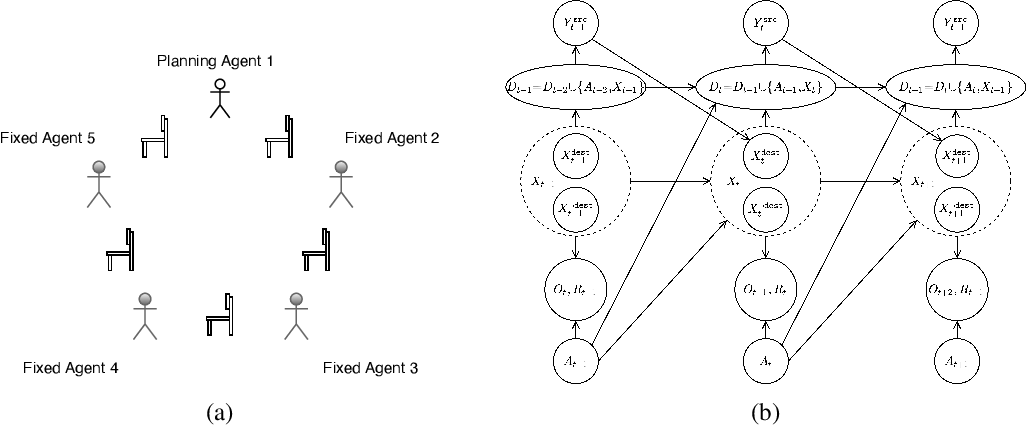 Figure 1 for Influence-Augmented Online Planning for Complex Environments