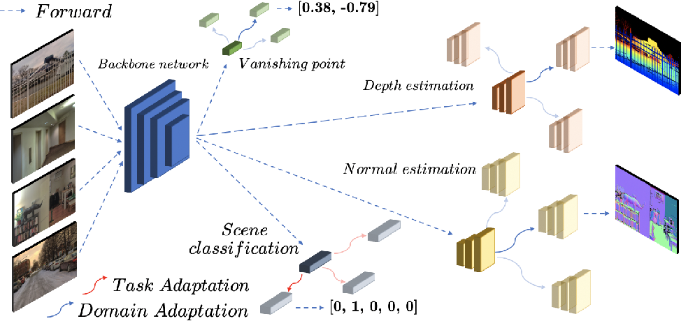 Figure 1 for Attentive Feature Reuse for Multi Task Meta learning