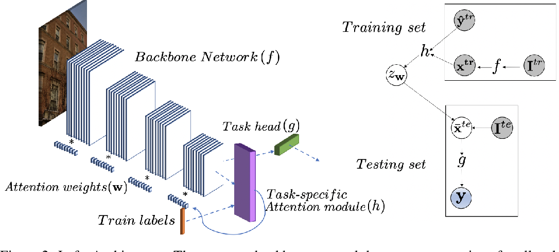 Figure 3 for Attentive Feature Reuse for Multi Task Meta learning