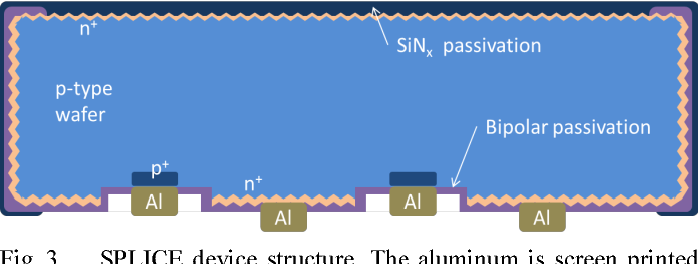 Fig. 3. SPLICE device structure. The aluminum is screen printed on the rear. The p-type Al lines lie entirely within etched trenches.