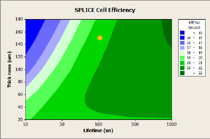 Fig. 4. PC2D calculation of SPLICE cell efficiency. A nominal SPLICE cell would use 150 m wafers with a lifetime of 100 s, resulting in a cell efficiency of 20.5%.