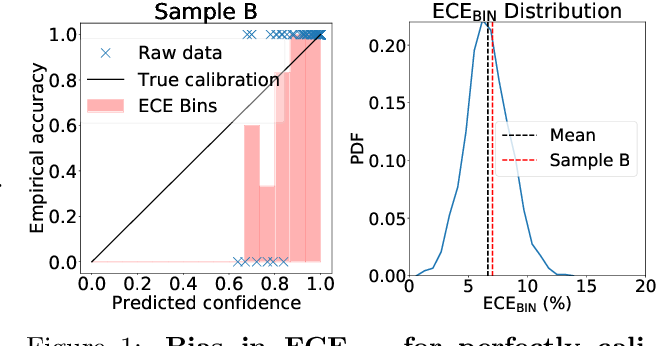 Figure 1 for Mitigating bias in calibration error estimation