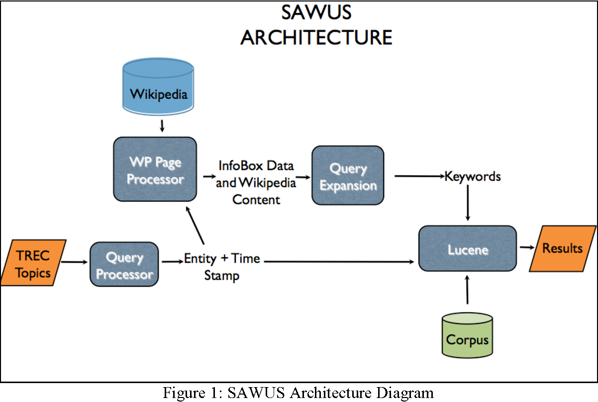 Figure 1 from sawus sienas automatic wikipedia update system figure 1 sawus architecture diagram ccuart Gallery