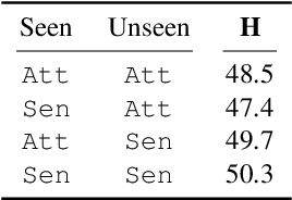 Figure 2 for Bias-Awareness for Zero-Shot Learning the Seen and Unseen