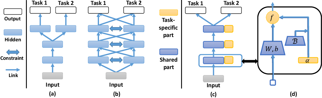 Figure 1 for Adaptive Activation Network and Functional Regularization for Efficient and Flexible Deep Multi-Task Learning