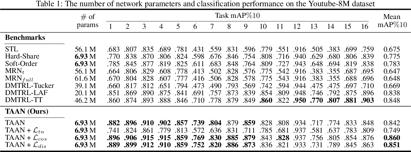 Figure 2 for Adaptive Activation Network and Functional Regularization for Efficient and Flexible Deep Multi-Task Learning