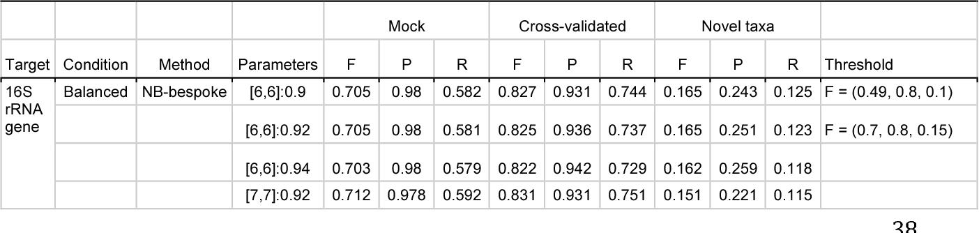 Optimizing taxonomic classification of marker-gene amplicon