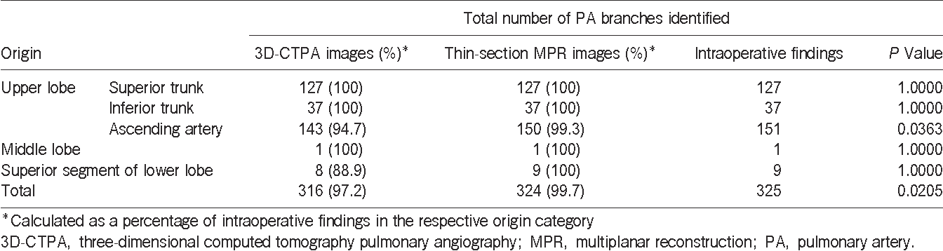 Table 2 Comparison of 3D-CTPA and thin-section MPR images and intraoperative findings of PA branches of the right upper lobe