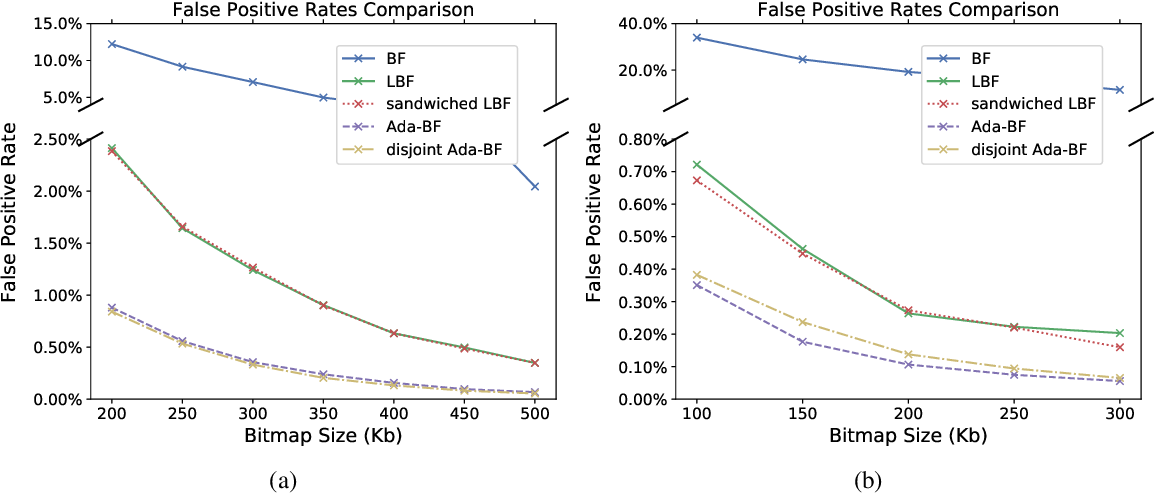Figure 4 for Adaptive Learned Bloom Filter (Ada-BF): Efficient Utilization of the Classifier