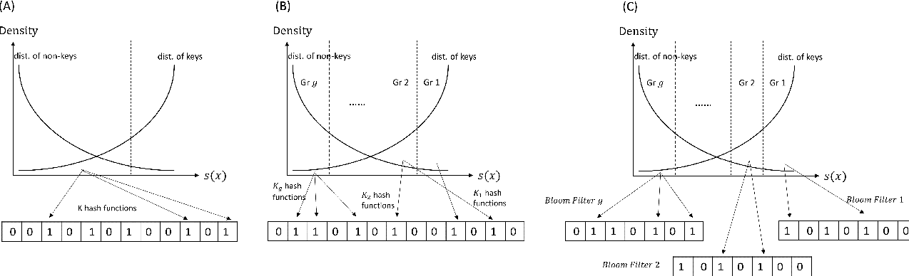 Figure 1 for Adaptive Learned Bloom Filter (Ada-BF): Efficient Utilization of the Classifier
