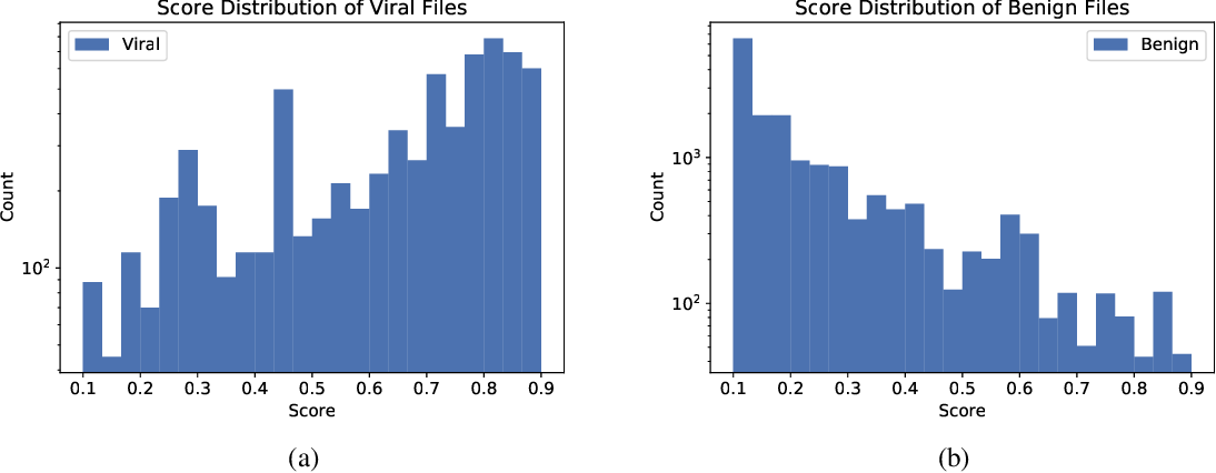 Figure 3 for Adaptive Learned Bloom Filter (Ada-BF): Efficient Utilization of the Classifier
