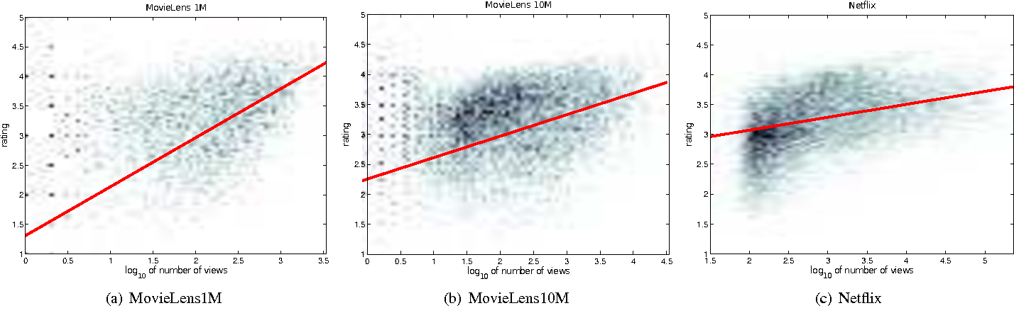 Figure 1 for Learning From Missing Data Using Selection Bias in Movie Recommendation
