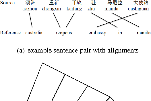 Figure 1 for Improved Neural Machine Translation with a Syntax-Aware Encoder and Decoder