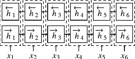 Figure 3 for Improved Neural Machine Translation with a Syntax-Aware Encoder and Decoder