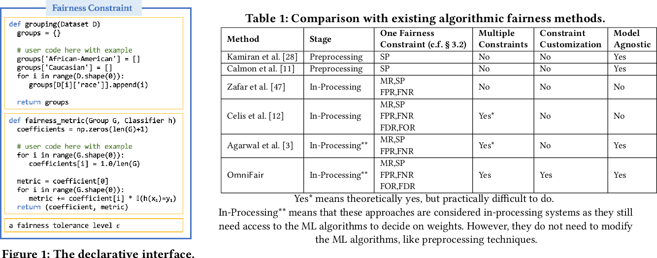 Figure 1 for OmniFair: A Declarative System for Model-Agnostic Group Fairness in Machine Learning