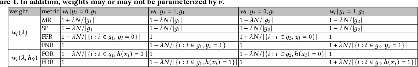Figure 4 for OmniFair: A Declarative System for Model-Agnostic Group Fairness in Machine Learning