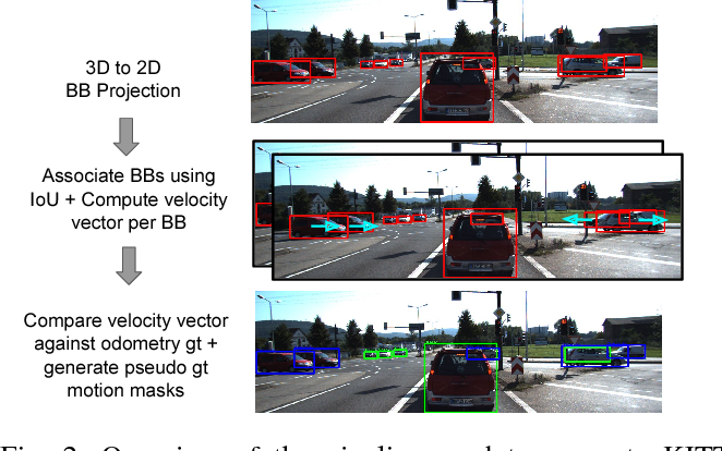 Figure 2 for MODNet: Moving Object Detection Network with Motion and Appearance for Autonomous Driving