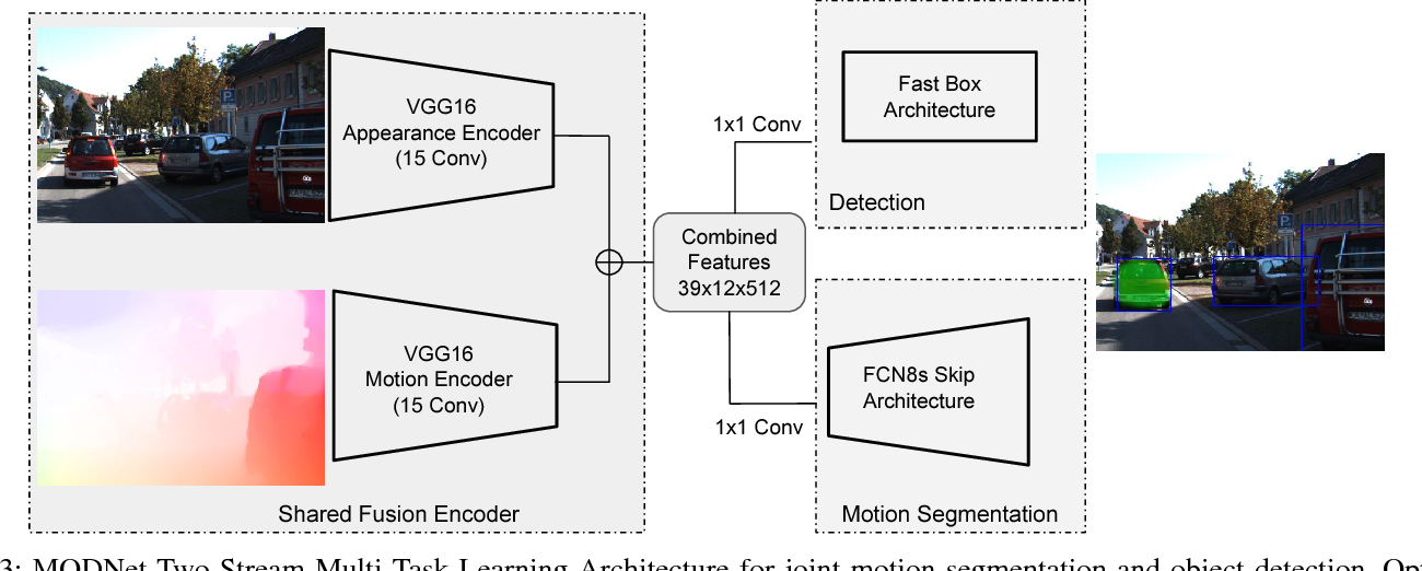 Figure 3 for MODNet: Moving Object Detection Network with Motion and Appearance for Autonomous Driving