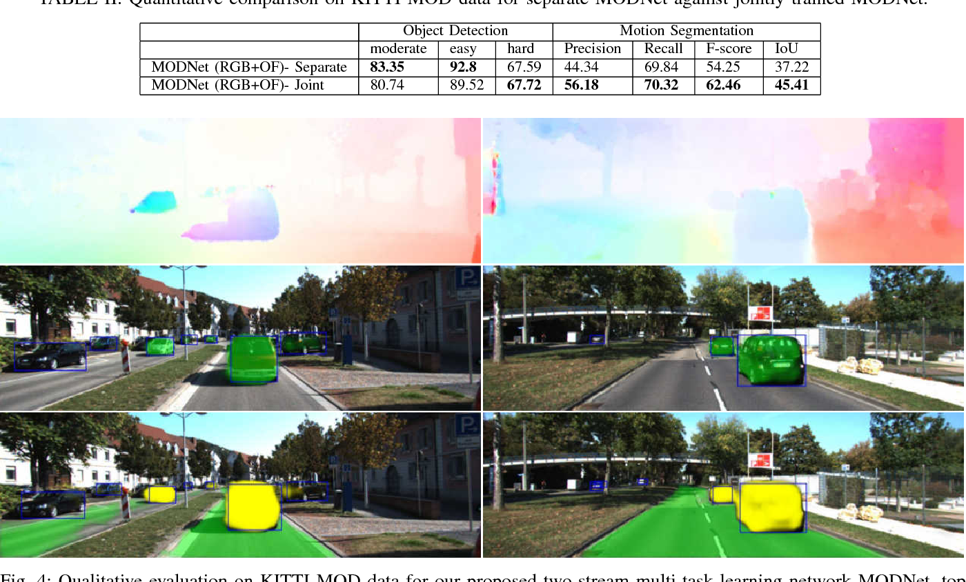 Figure 4 for MODNet: Moving Object Detection Network with Motion and Appearance for Autonomous Driving