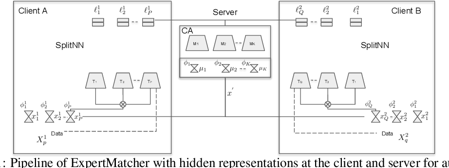 Figure 1 for ExpertMatcher: Automating ML Model Selection for Clients using Hidden Representations