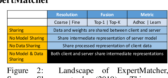 Figure 3 for ExpertMatcher: Automating ML Model Selection for Clients using Hidden Representations