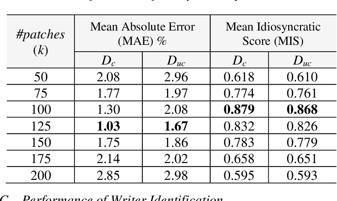 Figure 2 for Intra-Variable Handwriting Inspection Reinforced with Idiosyncrasy Analysis