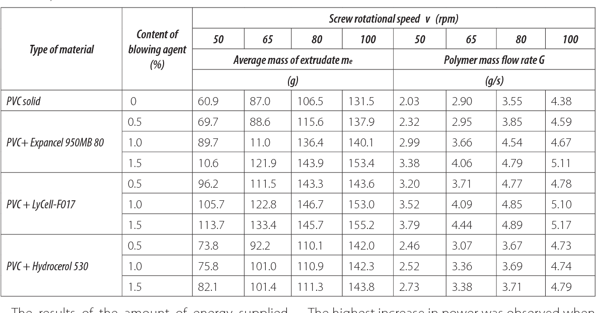 Table 3 from Impact of blowing agents in poly(vinyl chloride