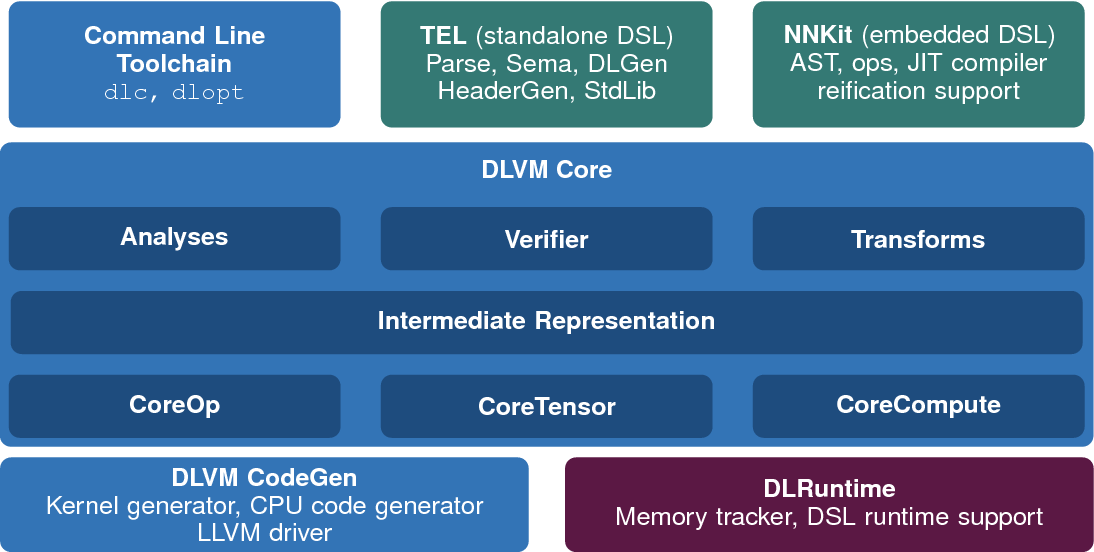 Figure 1 for DLVM: A modern compiler infrastructure for deep learning systems