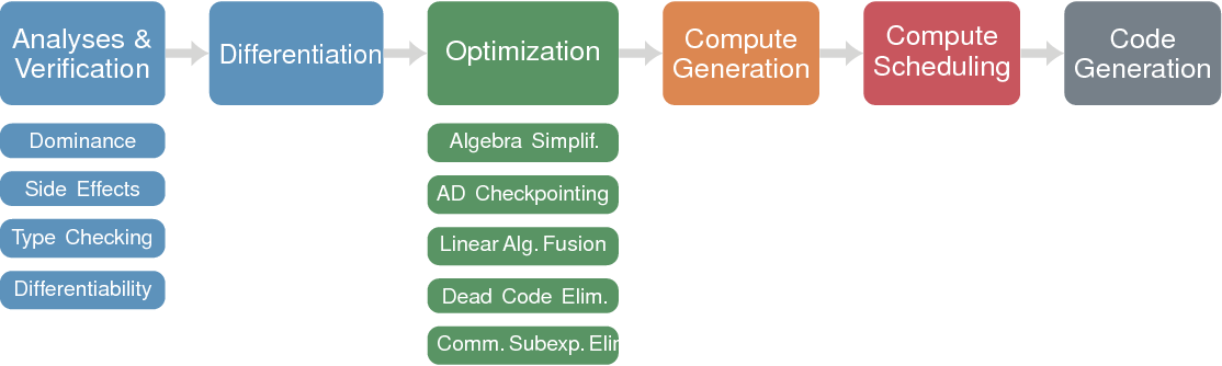 Figure 3 for DLVM: A modern compiler infrastructure for deep learning systems