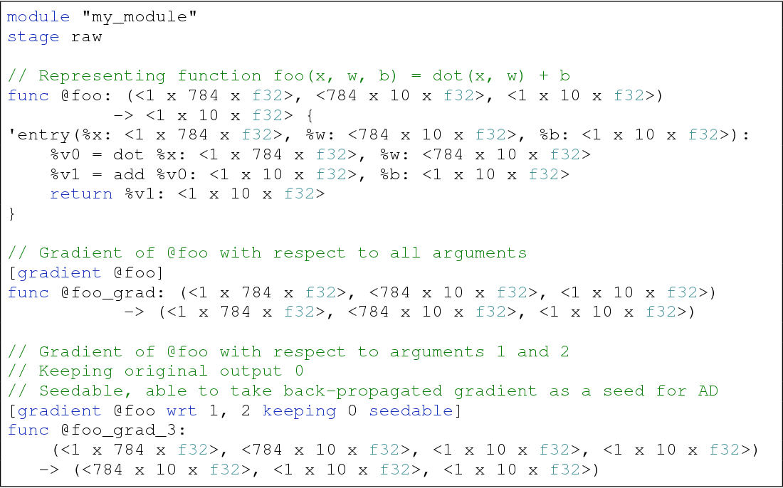 Figure 4 for DLVM: A modern compiler infrastructure for deep learning systems