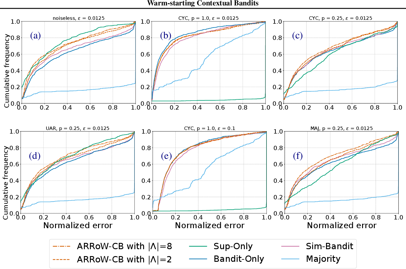 Figure 2 for Warm-starting Contextual Bandits: Robustly Combining Supervised and Bandit Feedback