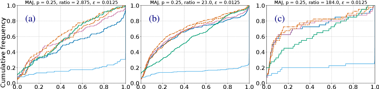 Figure 3 for Warm-starting Contextual Bandits: Robustly Combining Supervised and Bandit Feedback