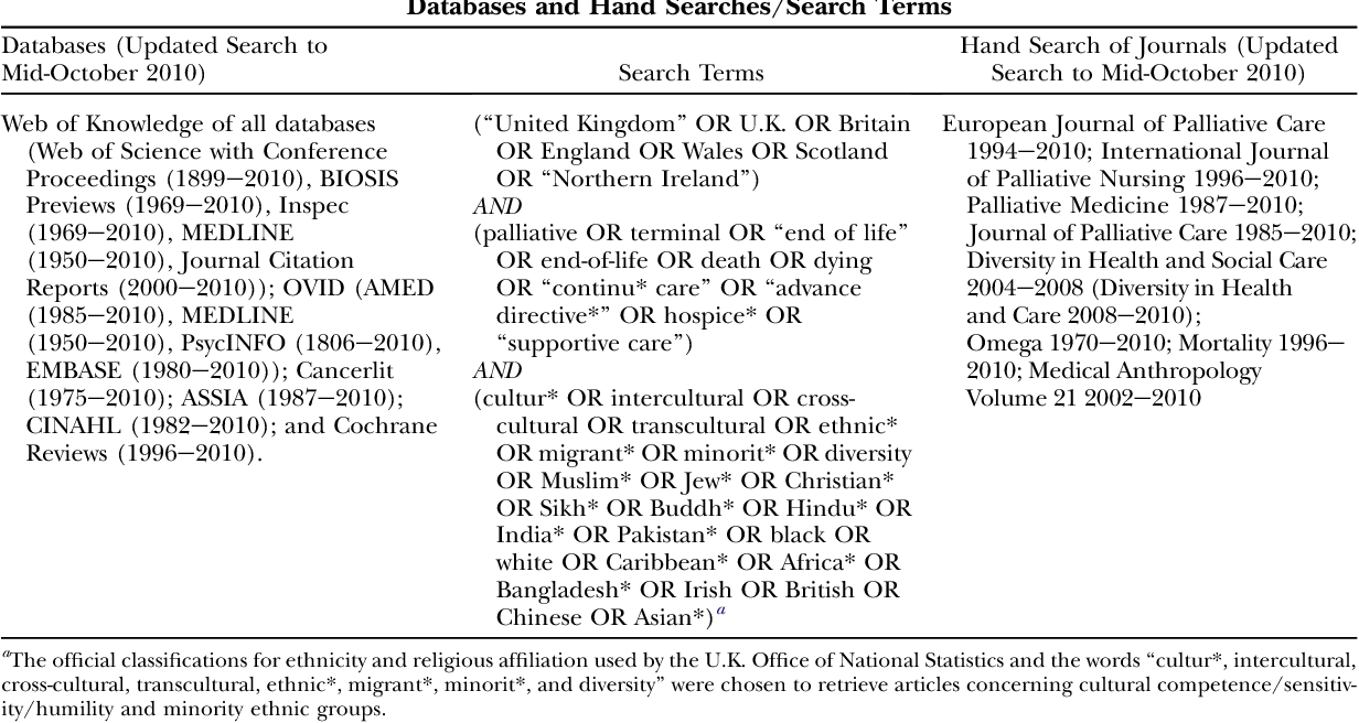 Systematic review of the primary research on minority ethnic