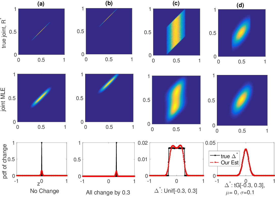 Figure 2 for Optimal Estimation of Change in a Population of Parameters