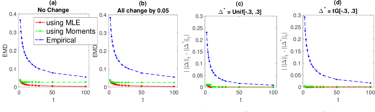 Figure 3 for Optimal Estimation of Change in a Population of Parameters
