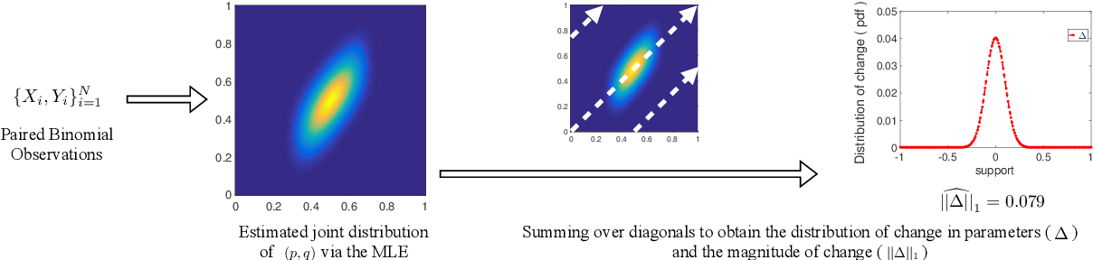 Figure 1 for Optimal Estimation of Change in a Population of Parameters