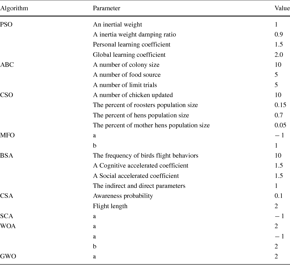 Table 7 from A novel chaotic salp swarm algorithm for global