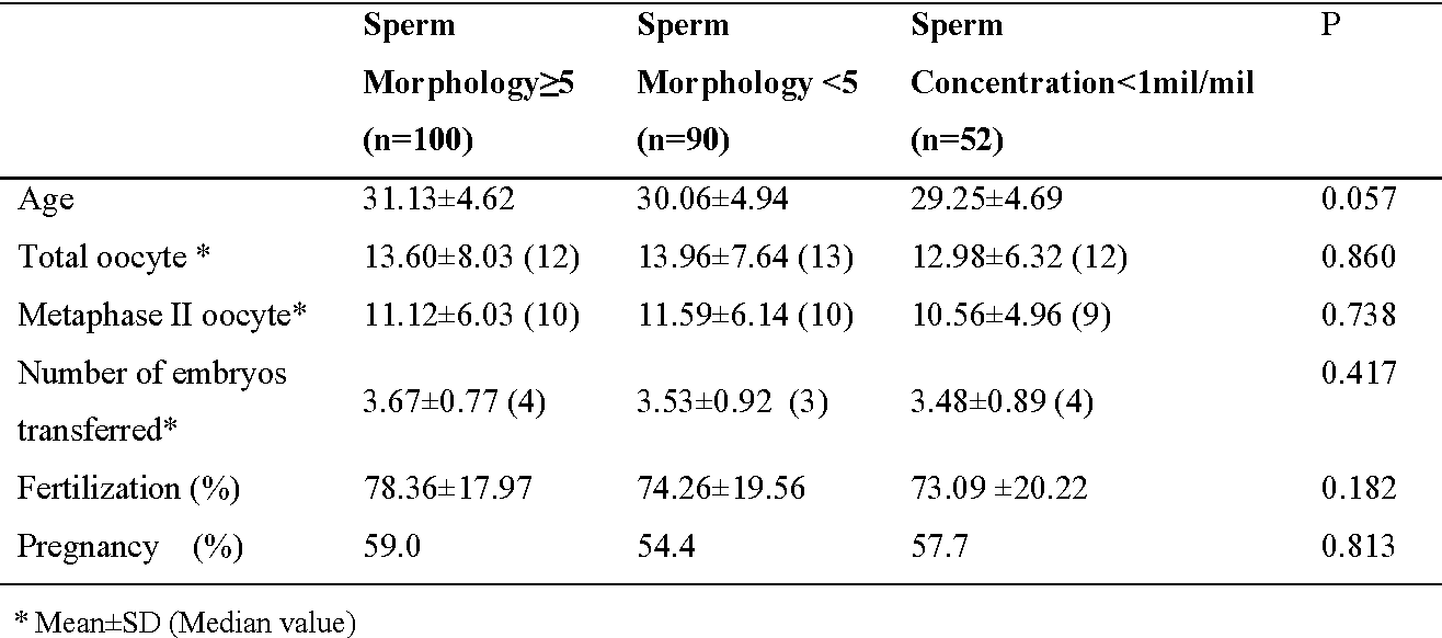 Table I: Groups based on sperm percentages with normal morphology ≥5% and >