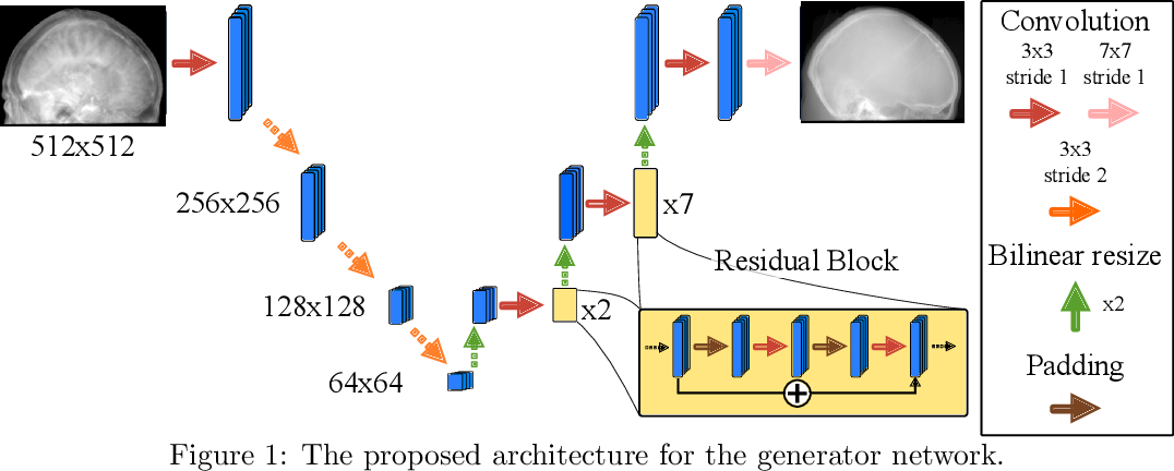 Figure 1 for Projection image-to-image translation in hybrid X-ray/MR imaging