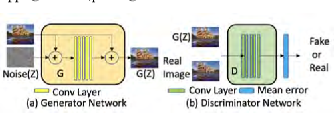 Figure 1 for SETGAN: Scale and Energy Trade-off GANs for Image Applications on Mobile Platforms