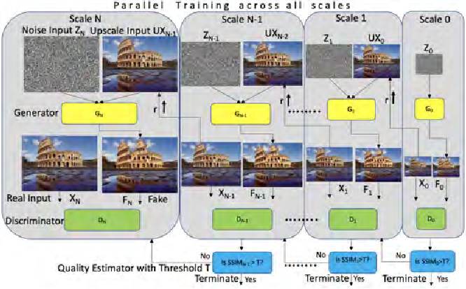 Figure 3 for SETGAN: Scale and Energy Trade-off GANs for Image Applications on Mobile Platforms