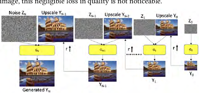 Figure 4 for SETGAN: Scale and Energy Trade-off GANs for Image Applications on Mobile Platforms
