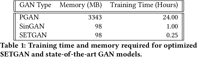 Figure 2 for SETGAN: Scale and Energy Trade-off GANs for Image Applications on Mobile Platforms