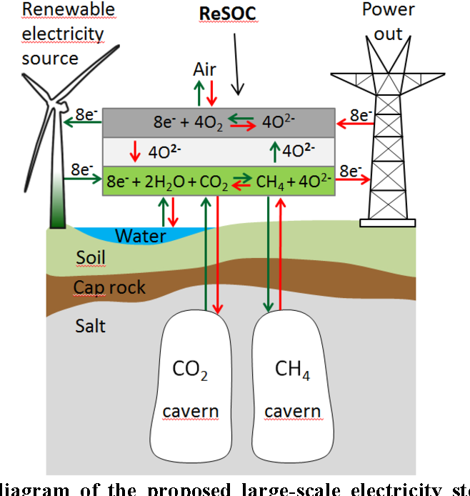 Figure 11 from GCEP award # 51922 : A Novel Solid Oxide Flow Battery on heat chemistry, organic chemistry, fe chemistry, electrostatic attraction in chemistry, power of chemistry, h2s chemistry, no2 chemistry, ac chemistry, gas chemistry, pb chemistry, cl chemistry, na chemistry, calorie chemistry, co2 chemistry, no chemistry, o2 chemistry, nacl chemistry, oh chemistry, hbr chemistry, h2 chemistry,
