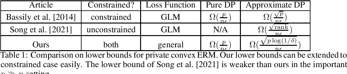 Figure 1 for Curse of Dimensionality in Unconstrained Private Convex ERM