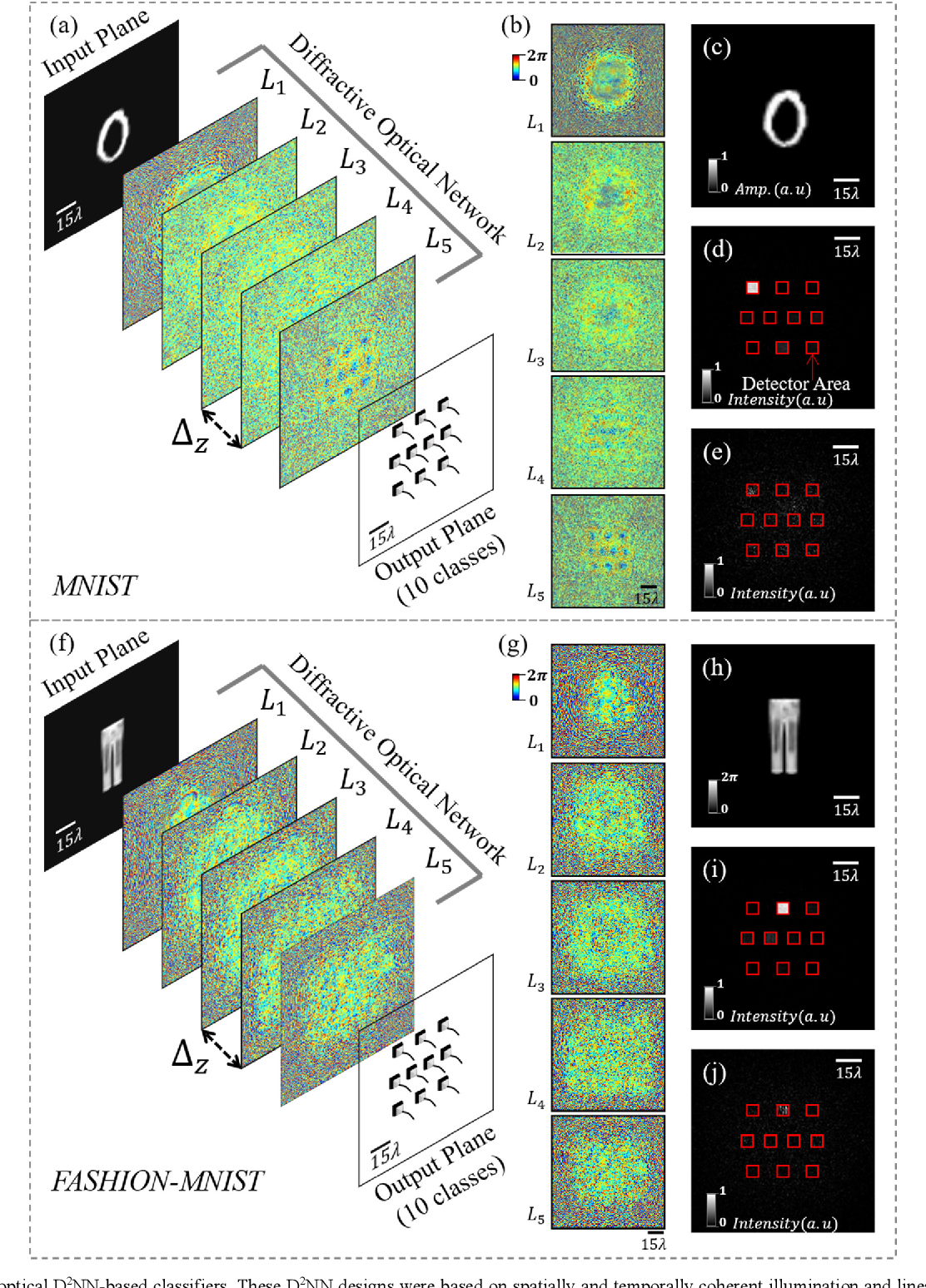 Figure 1 for Analysis of Diffractive Optical Neural Networks and Their Integration with Electronic Neural Networks