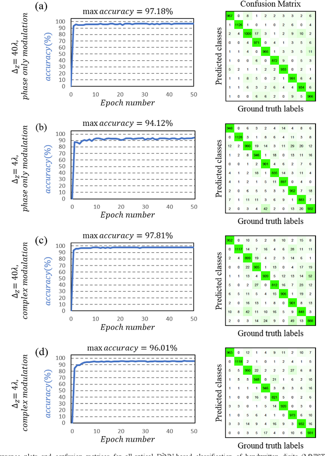 Figure 2 for Analysis of Diffractive Optical Neural Networks and Their Integration with Electronic Neural Networks