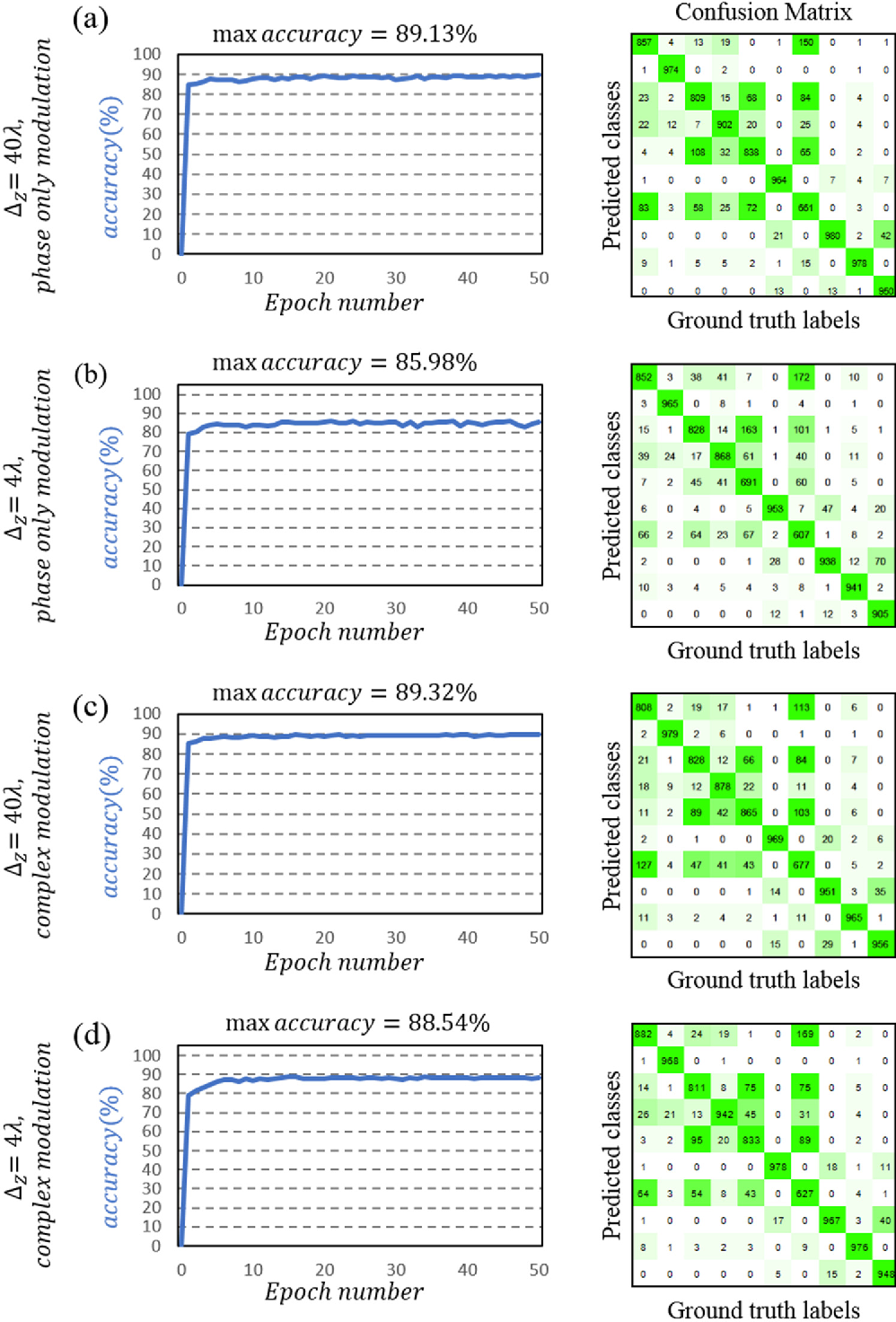 Figure 3 for Analysis of Diffractive Optical Neural Networks and Their Integration with Electronic Neural Networks