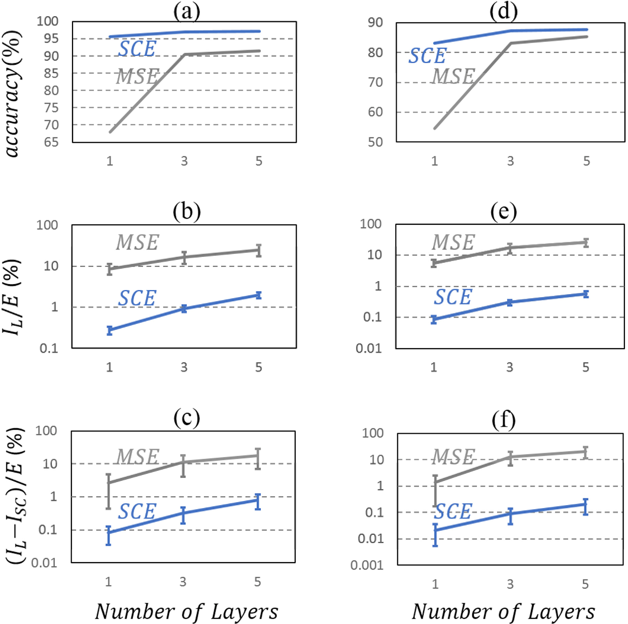 Figure 4 for Analysis of Diffractive Optical Neural Networks and Their Integration with Electronic Neural Networks