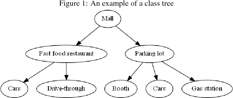 Figure 1 for Combined convolutional and recurrent neural networks for hierarchical classification of images
